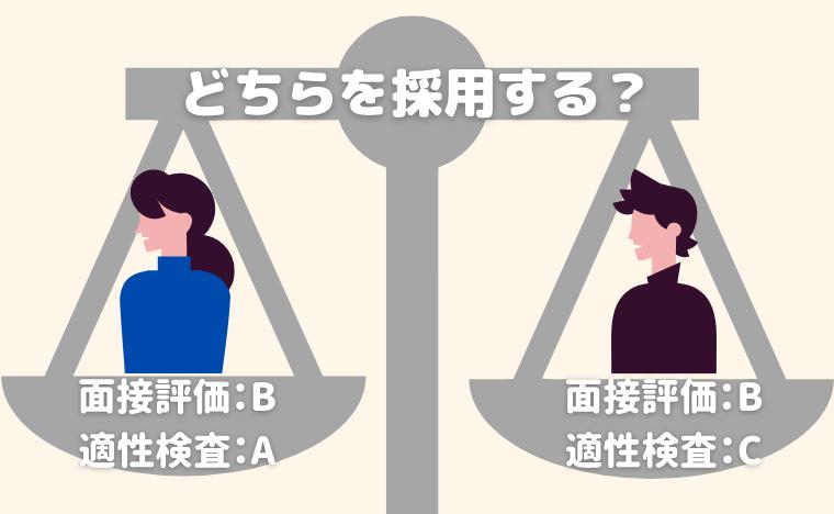 どちらを採用する?面接評価B、適性検査Aの人と面接評価B、適性検査Cの人